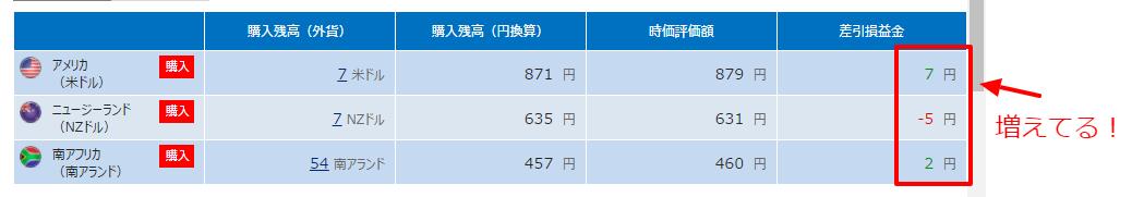 1万円の増やし方~FX積立1週間目の結果は?
