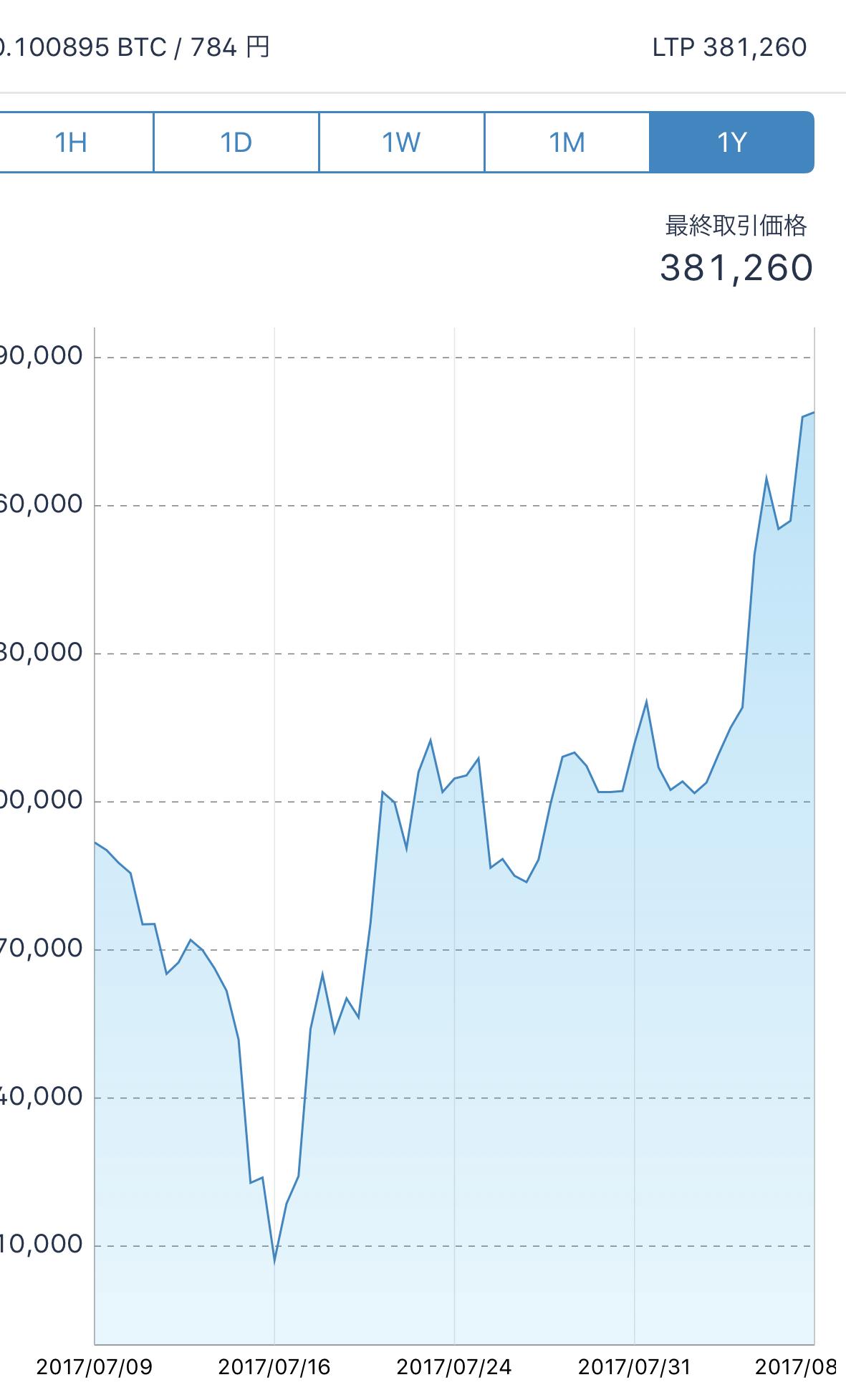 ビットコインで1万円買って半年たった時の値段は?